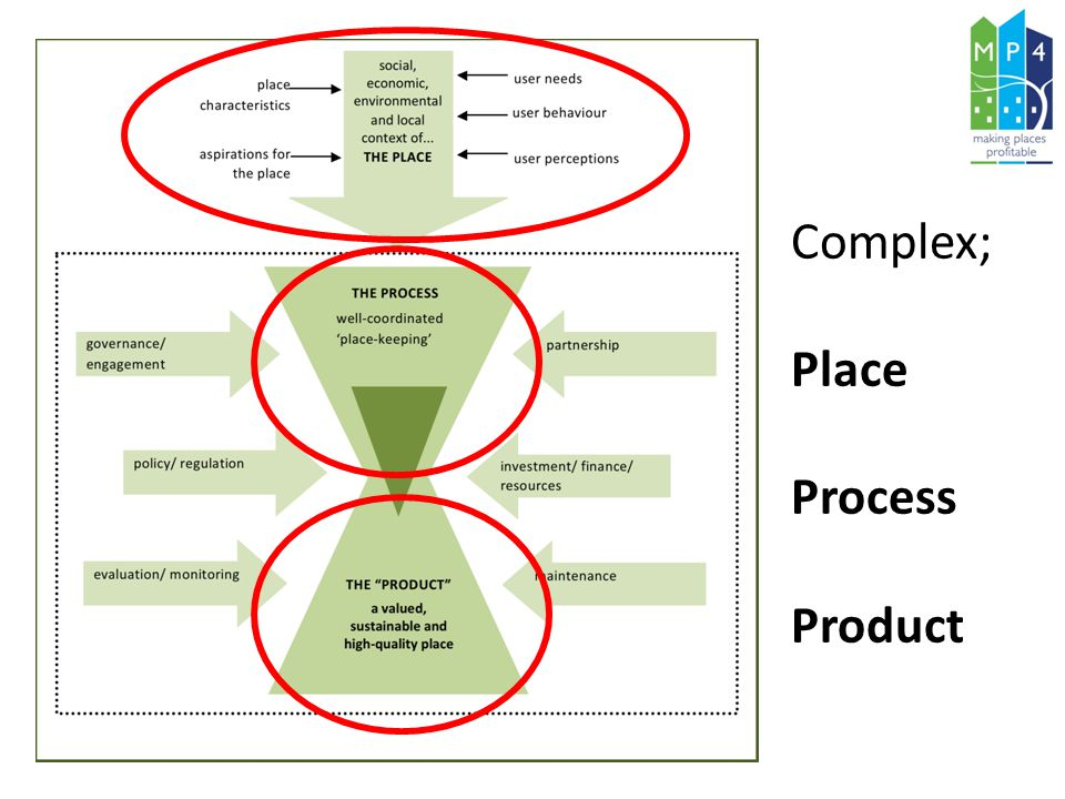 Complex; Place Process Product