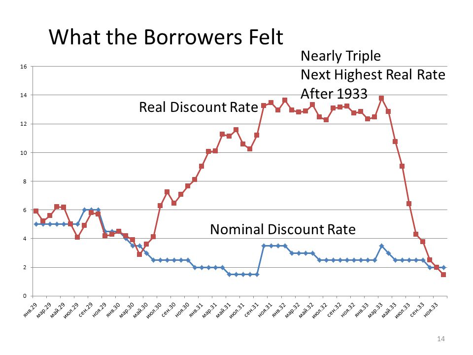 What the Borrowers Felt Nearly Triple Next Highest Real Rate After 1933 14