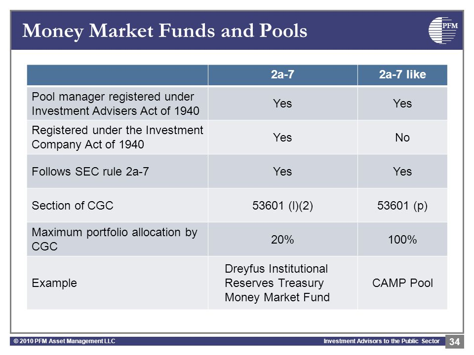PFM Investment Advisors to the Public Sector Money Market Funds and Pools 2a-72a-7 like Pool manager registered under Investment Advisers Act of 1940 Yes Registered under the Investment Company Act of 1940 YesNo Follows SEC rule 2a-7Yes Section of CGC53601 (l)(2)53601 (p) Maximum portfolio allocation by CGC 20%100% Example Dreyfus Institutional Reserves Treasury Money Market Fund CAMP Pool © 2010 PFM Asset Management LLC 34