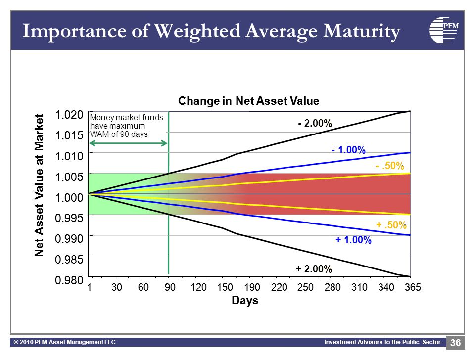 PFM Investment Advisors to the Public Sector Importance of Weighted Average Maturity © 2010 PFM Asset Management LLC 36 0.980 0.985 0.990 0.995 1.000