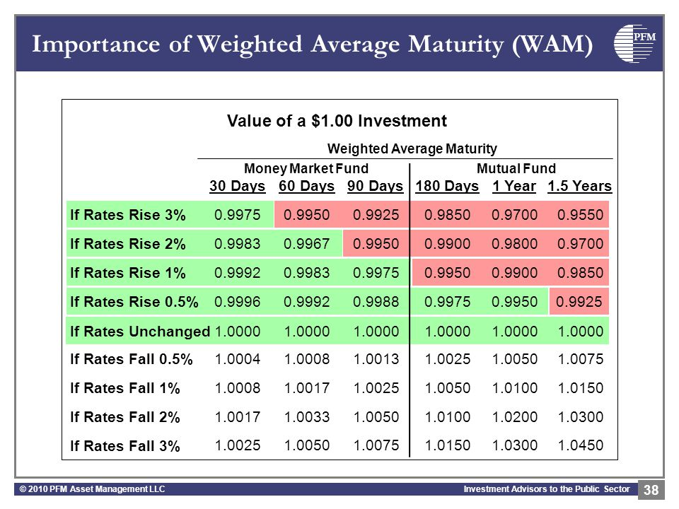 PFM Investment Advisors to the Public Sector 0.9950 Importance of Weighted Average Maturity (WAM) Weighted Average Maturity If Rates Rise 3% If Rates Rise 2% If Rates Rise 1% If Rates Rise 0.5% If Rates Unchanged If Rates Fall 0.5% If Rates Fall 1% If Rates Fall 2% If Rates Fall 3% 30 Days60 Days90 Days180 Days1 Year1.5 Years 0.99750.99250.98500.97000.9550 0.99830.99670.99500.99000.98000.9700 0.99920.99830.99750.99500.99000.9850 0.99960.99920.99880.99750.99500.9925 1.0000 1.00041.00081.00131.00251.00501.0075 1.00081.00171.00251.00501.01001.0150 1.00171.00331.00501.01001.02001.0300 1.00251.00501.00751.01501.03001.0450 Value of a $1.00 Investment © 2010 PFM Asset Management LLC 38 Money Market FundMutual Fund