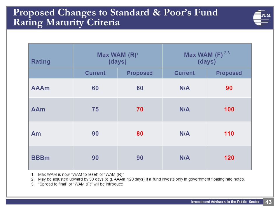 PFM Investment Advisors to the Public Sector Proposed Changes to Standard & Poor's Fund Rating Maturity Criteria 43 1.Max WAM is now WAM to reset or WAM (R) 2.May be adjusted upward by 30 days (e.g.