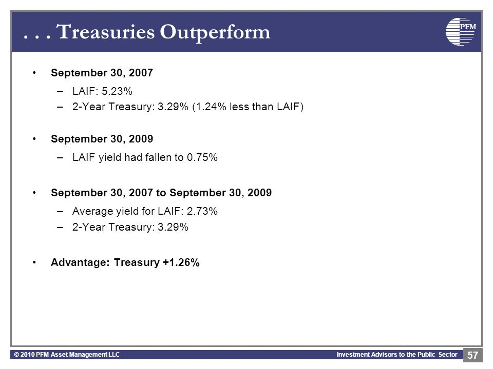 PFM Investment Advisors to the Public Sector... Treasuries Outperform September 30, 2007 –LAIF: 5.23% –2-Year Treasury: 3.29% (1.24% less than LAIF) S