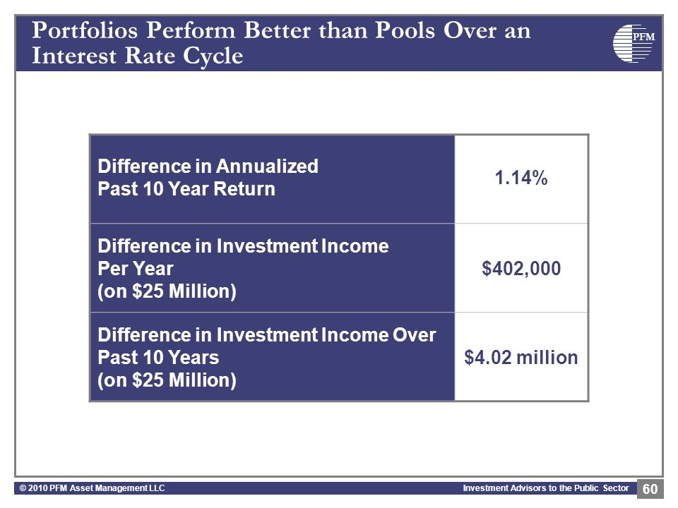 PFM Investment Advisors to the Public Sector Portfolios Perform Better than Pools Over an Interest Rate Cycle © 2010 PFM Asset Management LLC 60 Diffe