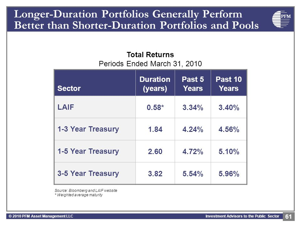 PFM Investment Advisors to the Public Sector Longer-Duration Portfolios Generally Perform Better than Shorter-Duration Portfolios and Pools © 2010 PFM Asset Management LLC 61 Total Returns Periods Ended March 31, 2010 Sector Duration (years) Past 5 Years Past 10 Years LAIF0.58*3.34%3.40% 1-3 Year Treasury1.844.24%4.56% 1-5 Year Treasury2.604.72%5.10% 3-5 Year Treasury3.825.54%5.96% Source: Bloomberg and LAIF website * Weighted average maturity