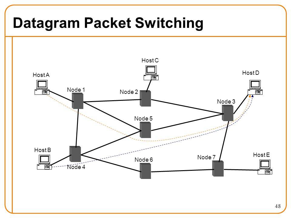 48 Datagram Packet Switching Host A Host B Host E Host D Host C Node 1 Node 2 Node 3 Node 4 Node 5 Node 6 Node 7