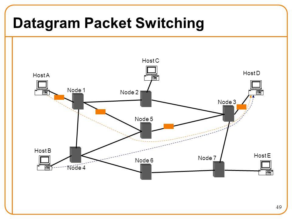 49 Datagram Packet Switching Host A Host B Host E Host D Host C Node 1 Node 2 Node 3 Node 4 Node 5 Node 6 Node 7
