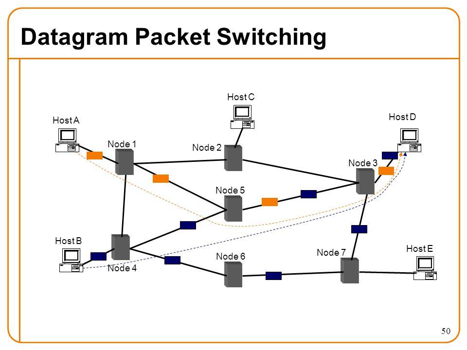 50 Datagram Packet Switching Host A Host B Host E Host D Host C Node 1 Node 2 Node 3 Node 4 Node 5 Node 6 Node 7