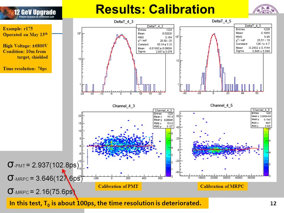 Wang Yi, Tsinghua University SoLID collaboration meeting, 2014.11.7-7 12 Calibration of PMTCalibration of MRPC Results: Calibration Example: r175 Operated on May 13 th High Voltage: ±6800V Condition: 10m from target, shielded Time resolution: 76ps σ -PMT = 2.937(102.8ps) σ -MRPC = 3.646(127.6ps) σ -MRPC = 2.16(75.6ps) In this test, T 0 is about 100ps, the time resolution is deteriorated.