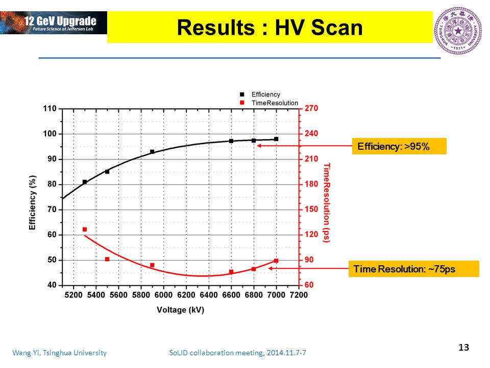 Wang Yi, Tsinghua University SoLID collaboration meeting, 2014.11.7-7 Results : HV Scan 13 Time Resolution: ~75ps Efficiency: >95%