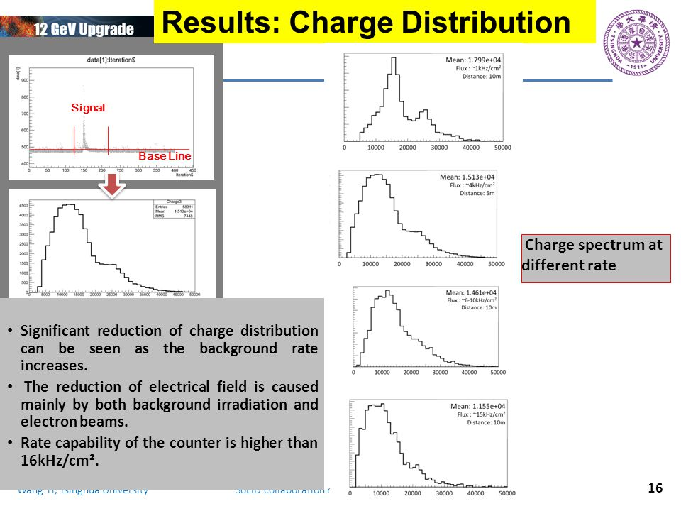 Wang Yi, Tsinghua University SoLID collaboration meeting, 2014.11.7-7 Charge spectrum at different rate Results: Charge Distribution Base Line Signal 16 Significant reduction of charge distribution can be seen as the background rate increases.