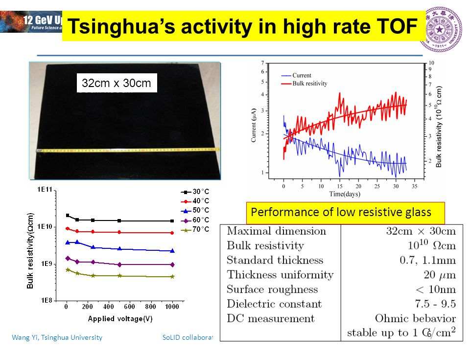 Wang Yi, Tsinghua University SoLID collaboration meeting, 2014.11.7-7 Tsinghua's activity in high rate TOF Performance of high rate MRPC Layout of CBM-TOF wall Super module Prototype of high rate MRPC 7
