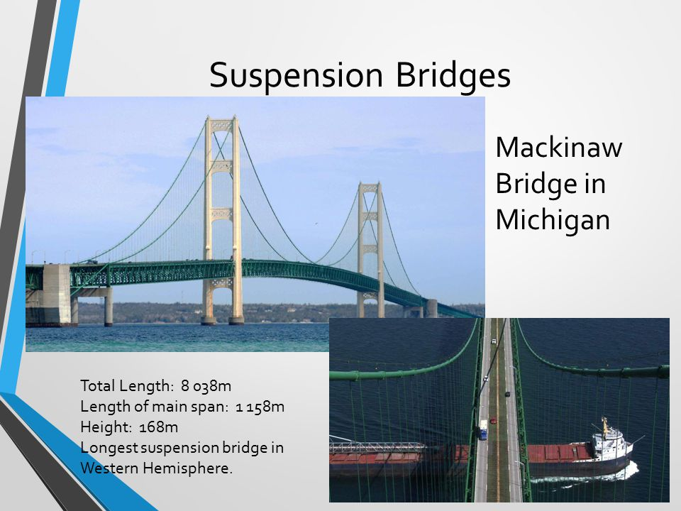 Suspension Bridges Mackinaw Bridge in Michigan Total Length: 8 038m Length of main span: 1 158m Height: 168m Longest suspension bridge in Western Hemi