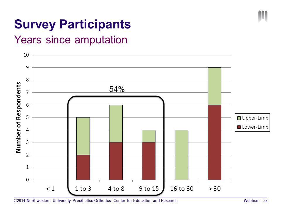 Survey Participants ©2014 Northwestern University Prosthetics-Orthotics Center for Education and Research Years since amputation 54% Webinar – 32