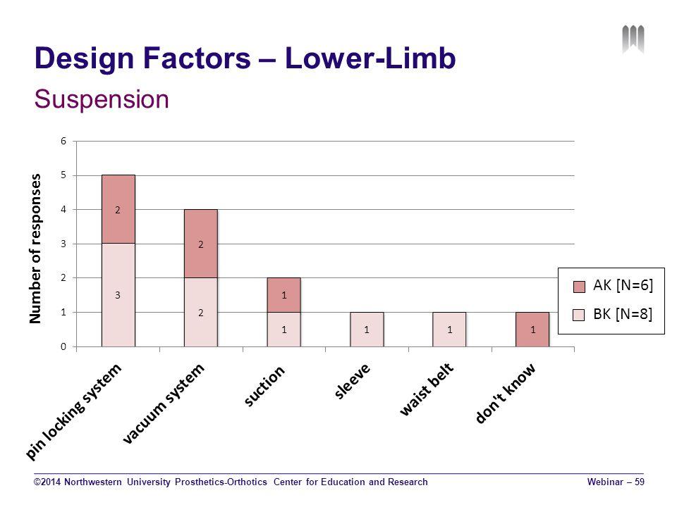 Design Factors – Lower-Limb Suspension ©2014 Northwestern University Prosthetics-Orthotics Center for Education and ResearchWebinar – 59 AK [N=6] BK [