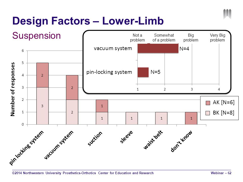 Design Factors – Lower-Limb Suspension ©2014 Northwestern University Prosthetics-Orthotics Center for Education and Research Not a problem Somewhat of a problem Big problem Very Big problem N=4 N=5 Webinar – 62 AK [N=6] BK [N=8]
