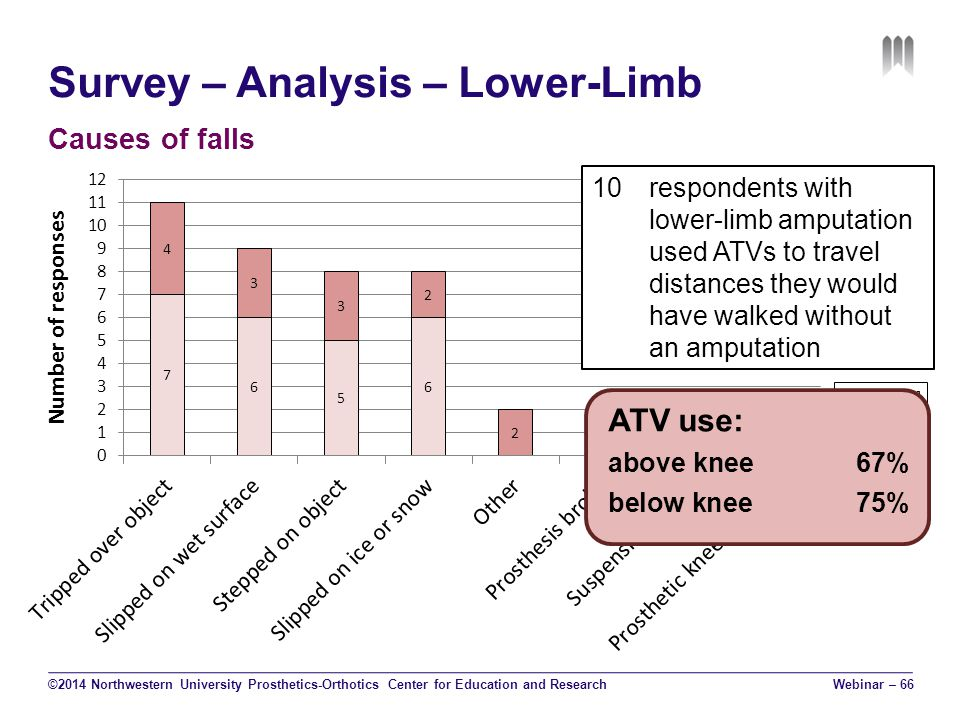 Survey – Analysis – Lower-Limb Causes of falls ©2014 Northwestern University Prosthetics-Orthotics Center for Education and Research 10respondents with lower-limb amputation used ATVs to travel distances they would have walked without an amputation ATV use: above knee67% below knee75% Webinar – 66