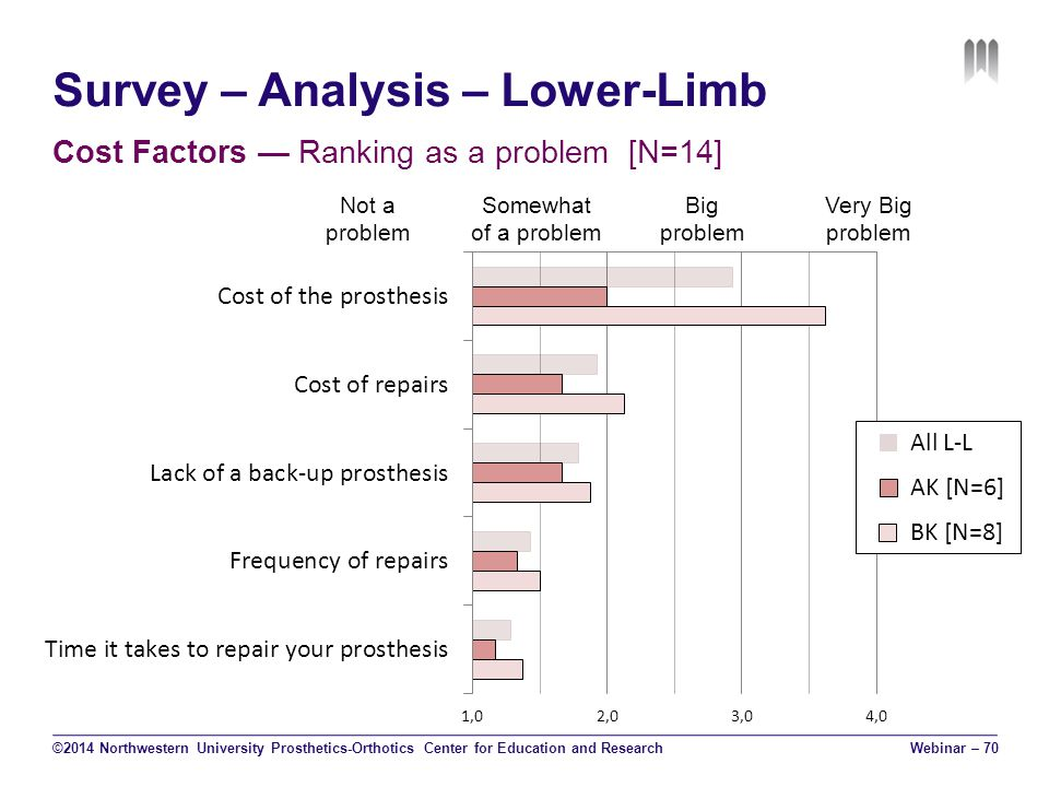 Survey – Analysis – Lower-Limb Cost Factors — Ranking as a problem [N=14] ©2014 Northwestern University Prosthetics-Orthotics Center for Education and Research Not a problem Somewhat of a problem Big problem Very Big problem Webinar – 70 All L-L AK [N=6] BK [N=8]
