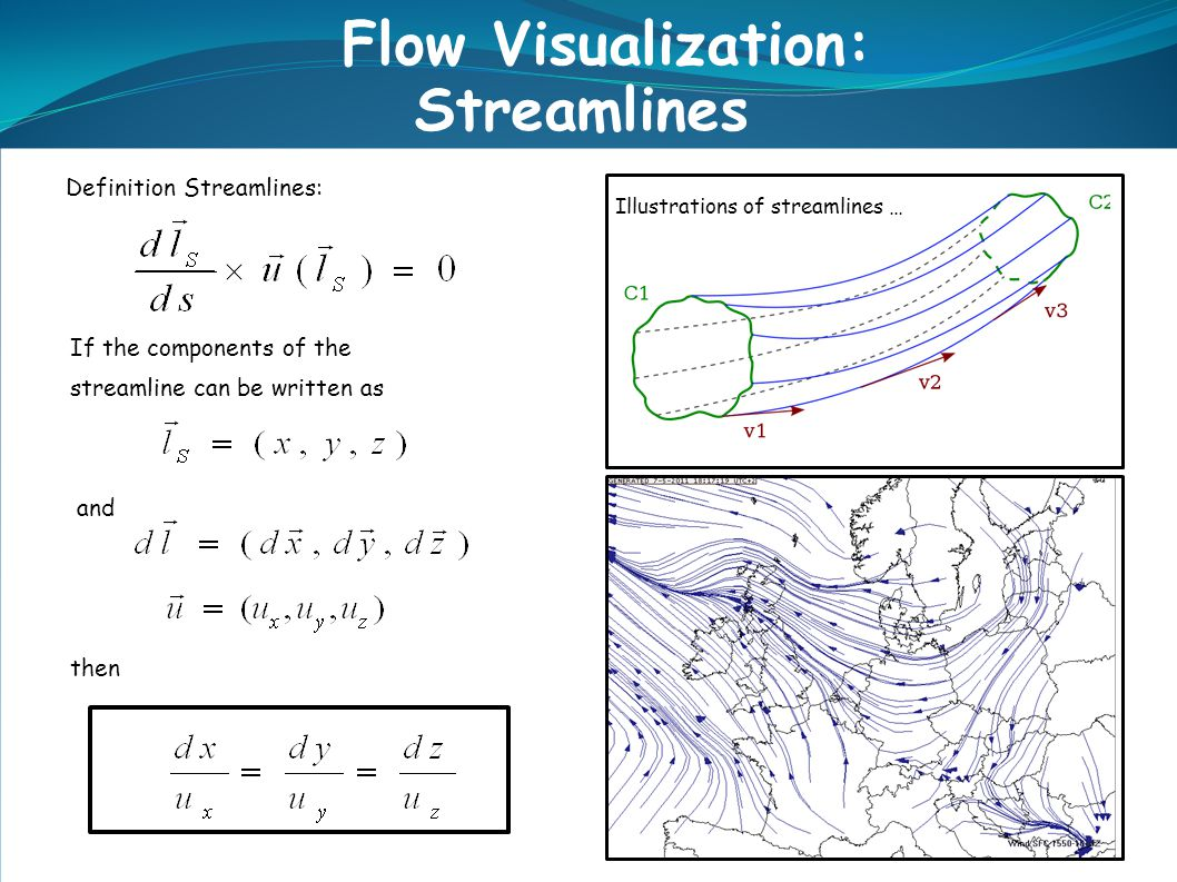 re a Definition Streamlines: If the components of the streamline can be written as and then Flow Visualization: Streamlines Illustrations of streamlin