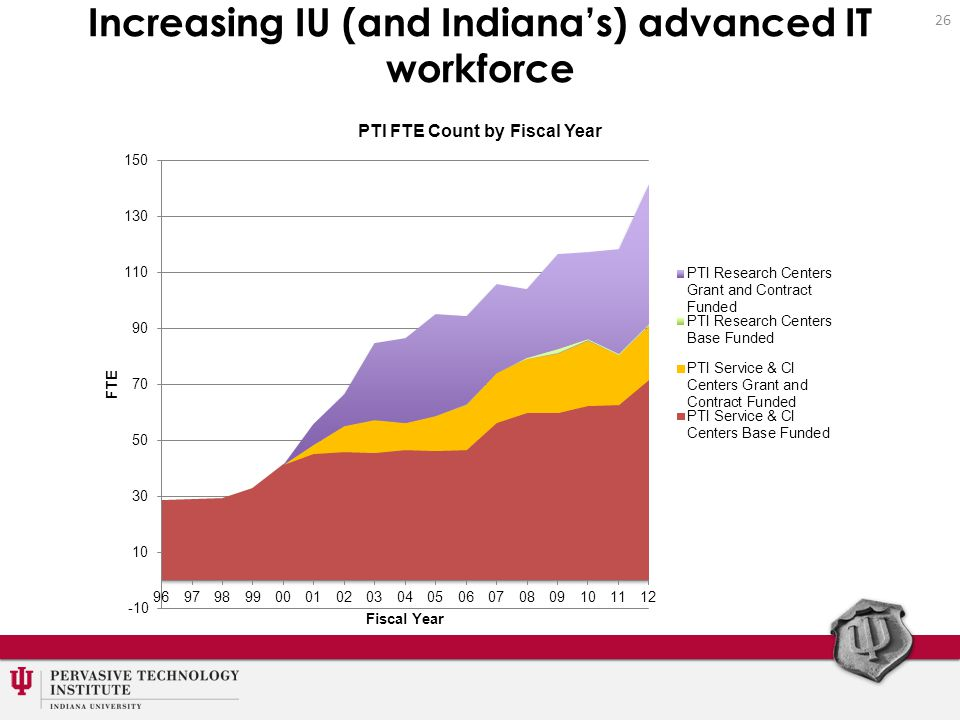 Increasing IU (and Indiana's) advanced IT workforce 26