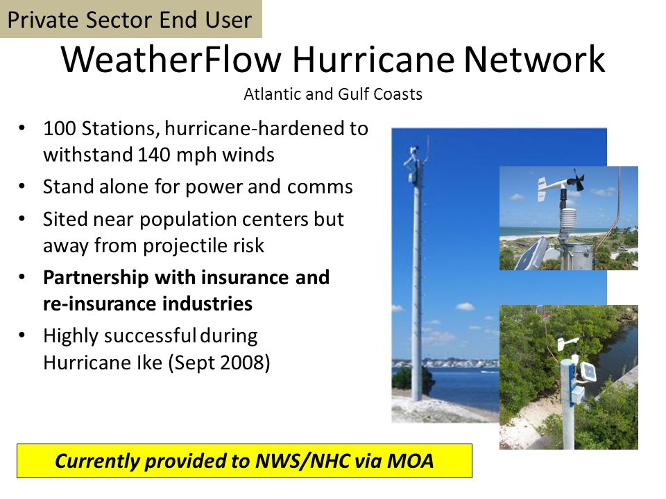 WeatherFlow Hurricane Network Atlantic and Gulf Coasts 100 Stations, hurricane-hardened to withstand 140 mph winds Stand alone for power and comms Sited near population centers but away from projectile risk Partnership with insurance and re-insurance industries Highly successful during Hurricane Ike (Sept 2008) Currently provided to NWS/NHC via MOA Private Sector End User