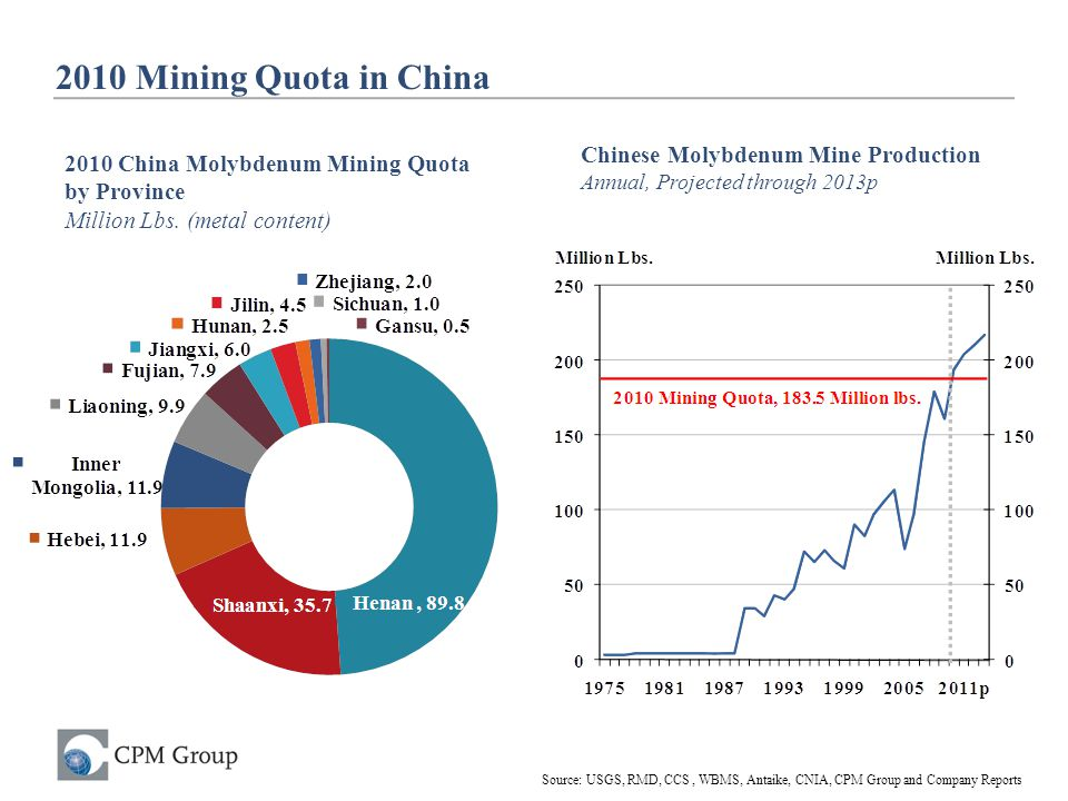2010 Mining Quota in China Chinese Molybdenum Mine Production Annual, Projected through 2013p 2010 China Molybdenum Mining Quota by Province Million L