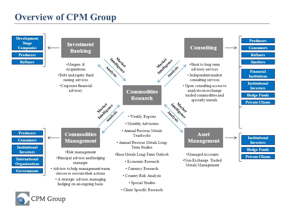 January 13, 2011 Overview of CPM Group Consulting Investment Banking Asset Management Commodities Management Commodities Research Market Intelligence