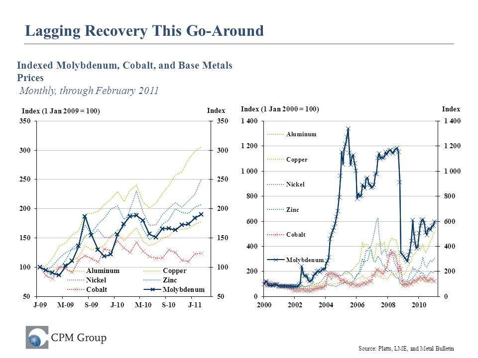 Lagging Recovery This Go-Around Indexed Molybdenum, Cobalt, and Base Metals Prices Monthly, through February 2011 Source: Platts, LME, and Metal Bulle