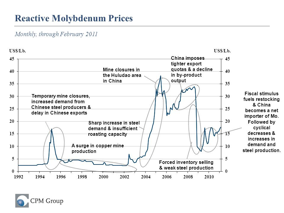 Reactive Molybdenum Prices Monthly, through February 2011 Sharp increase in steel demand & insufficient roasting capacity Mine closures in the Huludao