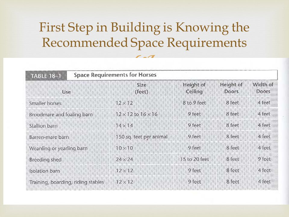  First Step in Building is Knowing the Recommended Space Requirements