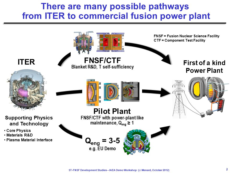 ST-FNSF Development Studies – IAEA Demo Workshop (J. Menard, October 2012) There are many possible pathways from ITER to commercial fusion power plant