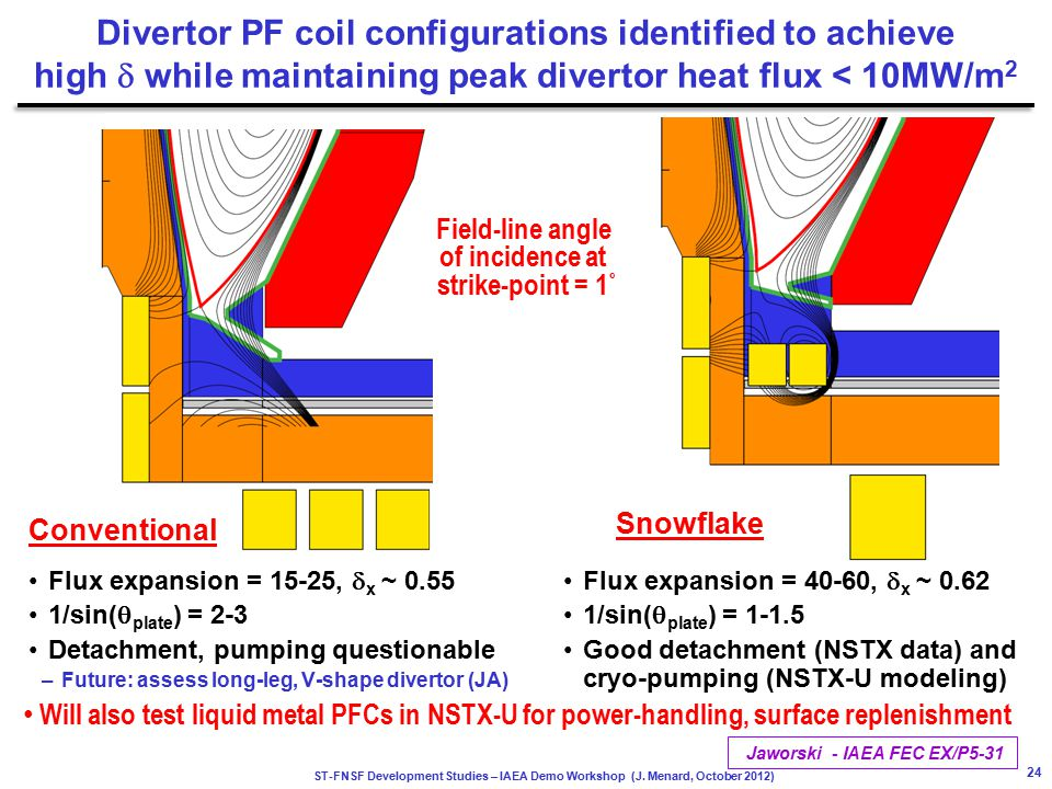 ST-FNSF Development Studies – IAEA Demo Workshop (J. Menard, October 2012) Divertor PF coil configurations identified to achieve high  while maintain