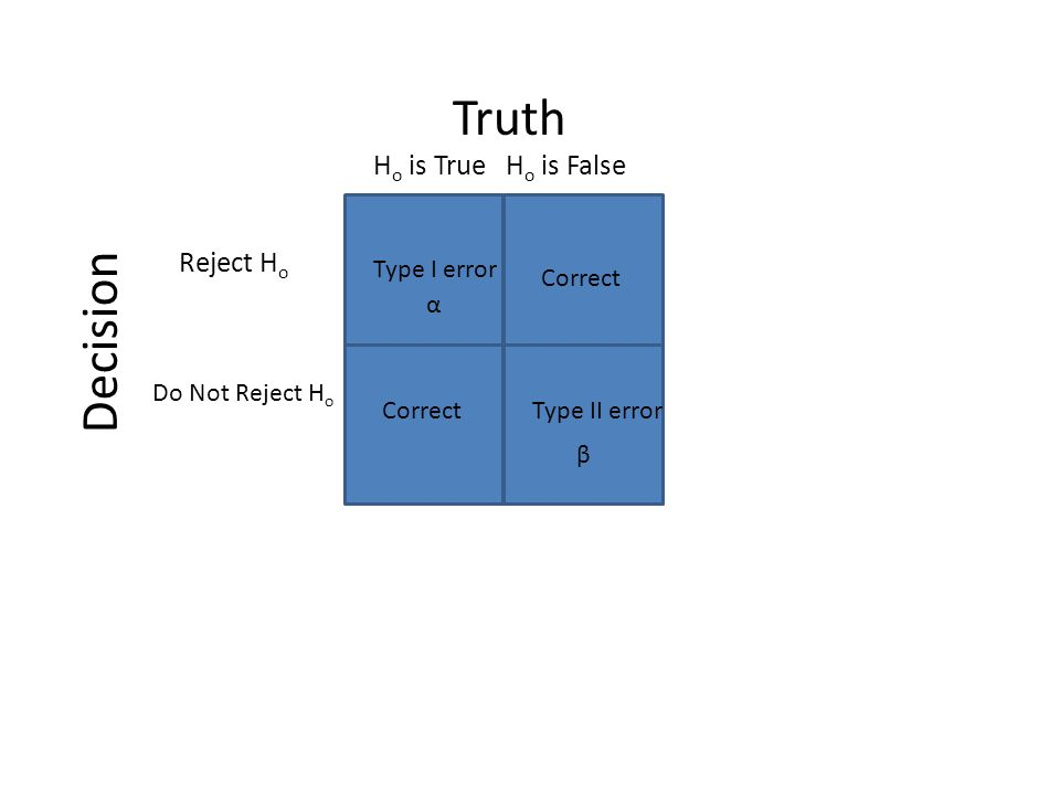 Truth Decision H o is True Do Not Reject H o α Correct β Reject H o H o is False Correct Type I error Type II error