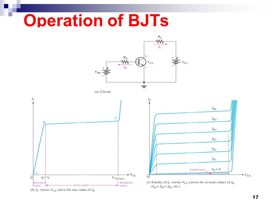 Operation of BJTs BJT will operates in one of following four region  Cutoff region (for digital circuit)  Saturation region (for digital circuit) 