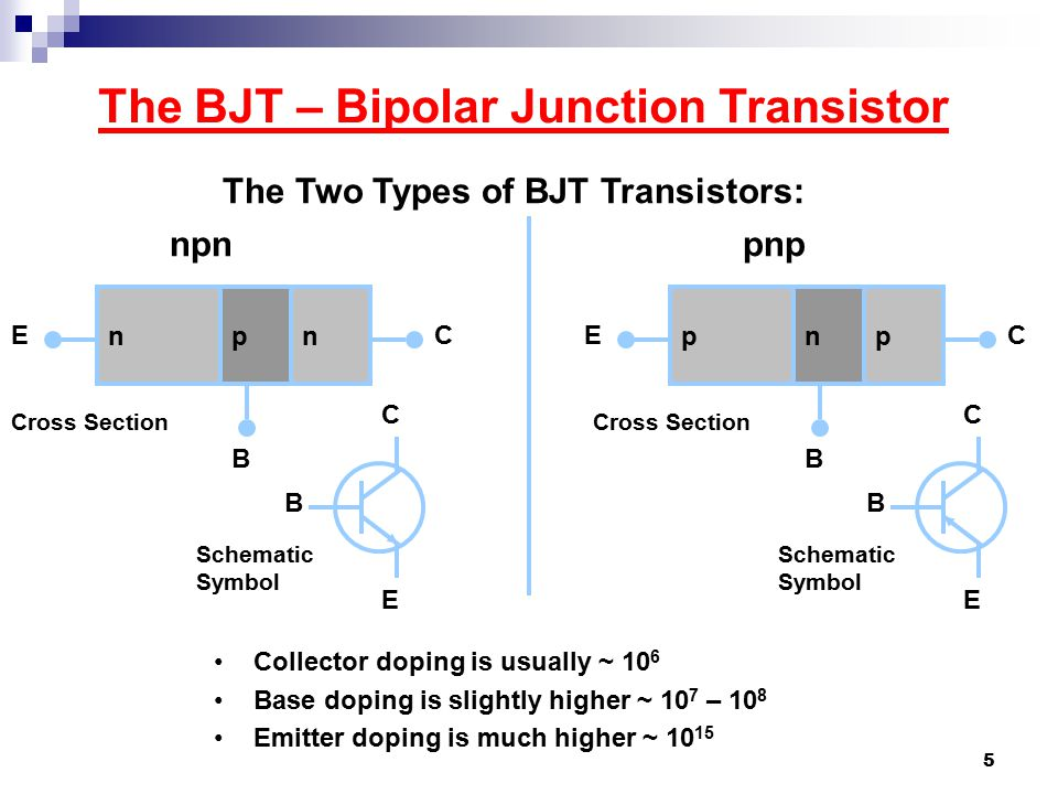 The BJT – Bipolar Junction Transistor The Two Types of BJT Transistors: npnpnp npn E B C pnp E B C Cross Section B C E Schematic Symbol B C E Collector doping is usually ~ 10 6 Base doping is slightly higher ~ 10 7 – 10 8 Emitter doping is much higher ~ 10 15 5