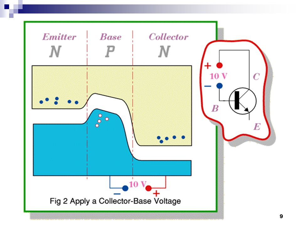 The BJT as a Switch When used as an electronic switch, a transistor normally is operated alternately in cutoff and saturation  A transistor is in cutoff when the base-emitter junction is not forward-biased.