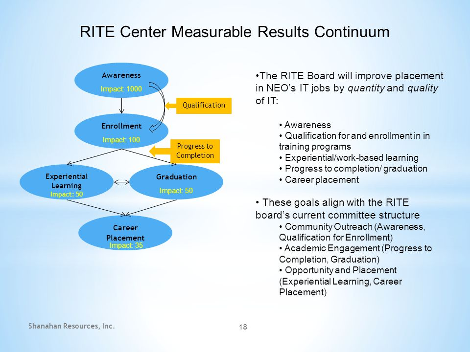 RITE Center Measurable Results Continuum Awareness Enrollment Experiential Learning Graduation Career Placement Impact: 1000 Impact: 100 Impact: 50 Impact: 35 The RITE Board will improve placement in NEO's IT jobs by quantity and quality of IT: Awareness Qualification for and enrollment in in training programs Experiential/work-based learning Progress to completion/ graduation Career placement These goals align with the RITE board's current committee structure Community Outreach (Awareness, Qualification for Enrollment) Academic Engagement (Progress to Completion, Graduation) Opportunity and Placement (Experiential Learning, Career Placement) Qualification Progress to Completion 18 Shanahan Resources, Inc.