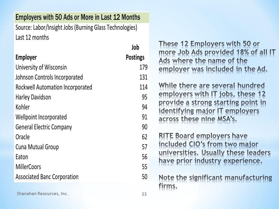 Shanahan Resources, Inc. 33