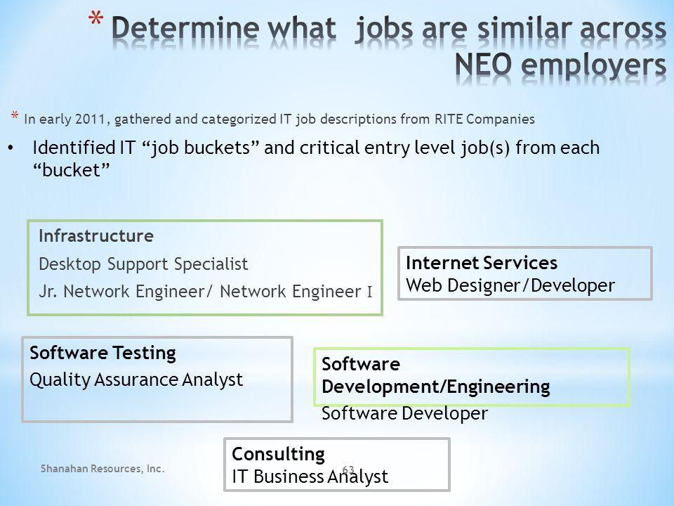 Consulting IT Business Analyst Software Testing Quality Assurance Analyst Software Development/Engineering Software Developer Internet Services Web Designer/Developer Infrastructure Desktop Support Specialist Jr.