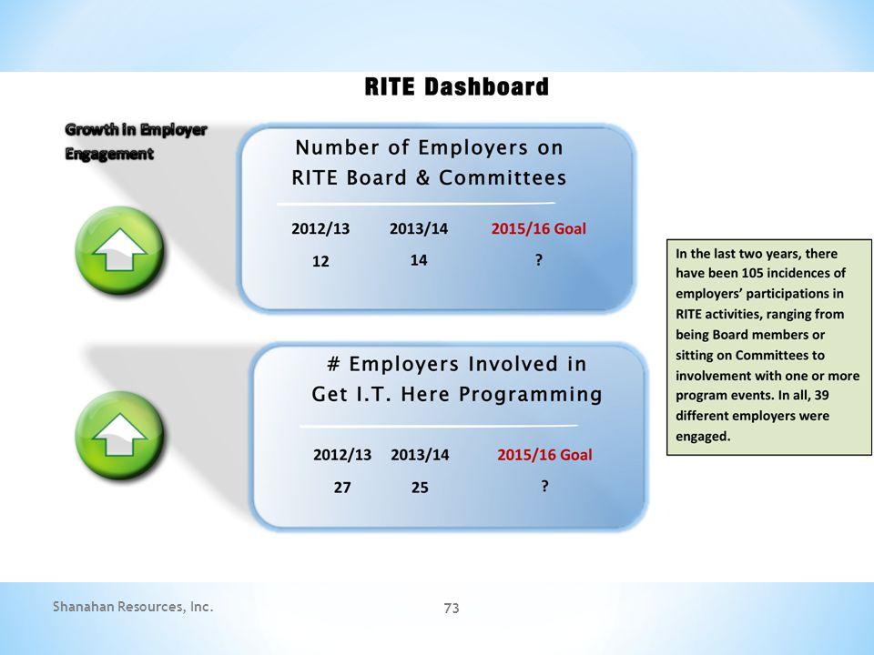 73 Shanahan Resources, Inc.