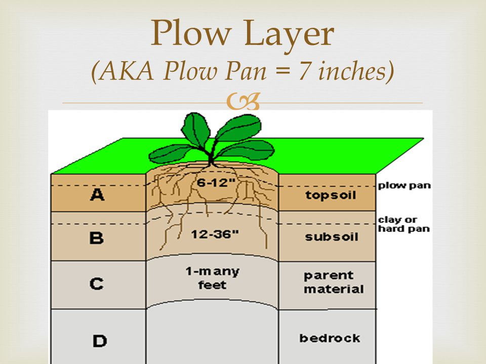  Plow Layer (AKA Plow Pan = 7 inches)