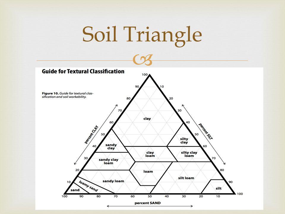  Soil Triangle