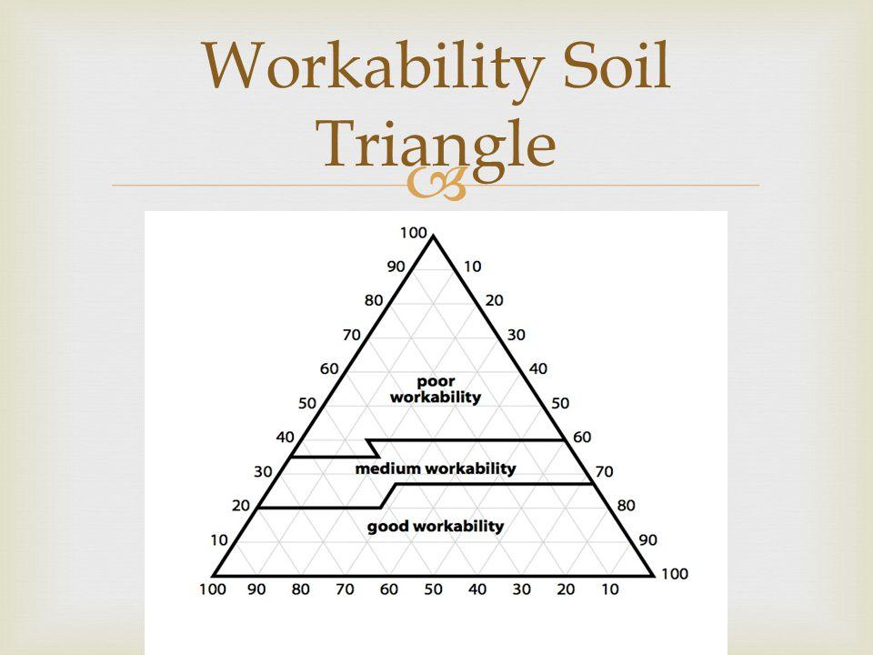  Workability Soil Triangle