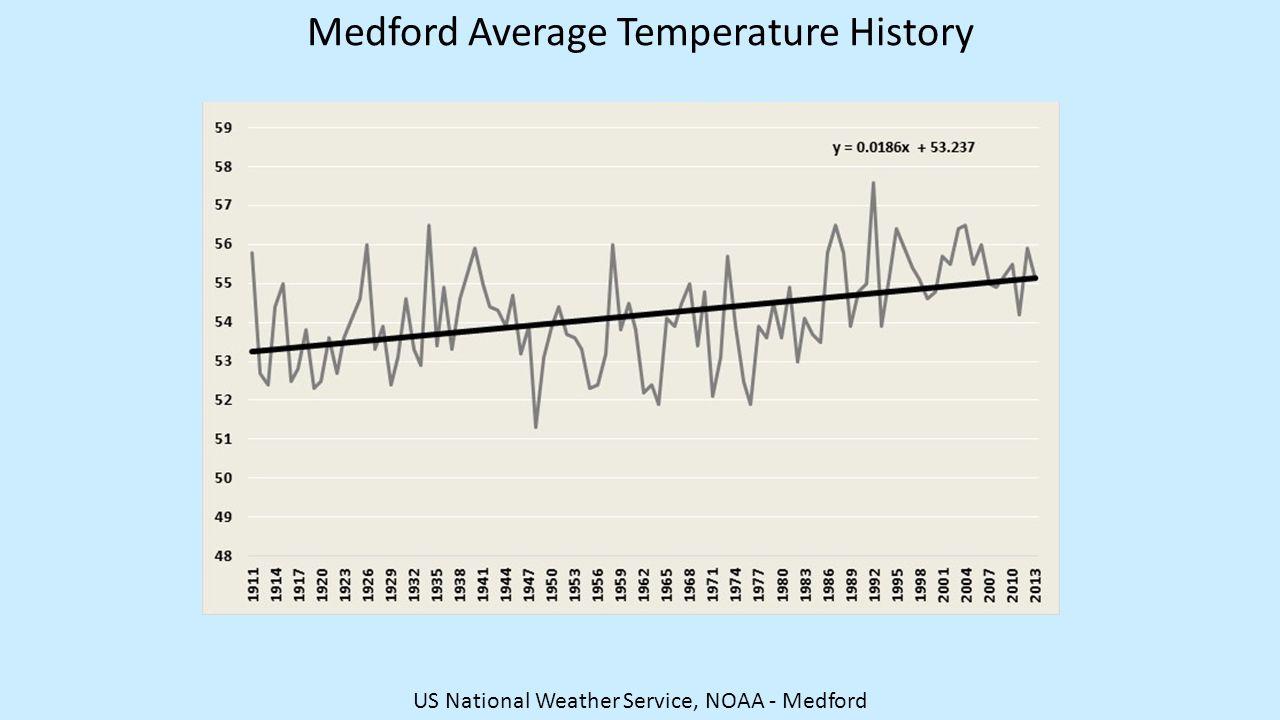 Medford Average Temperature History US National Weather Service, NOAA - Medford
