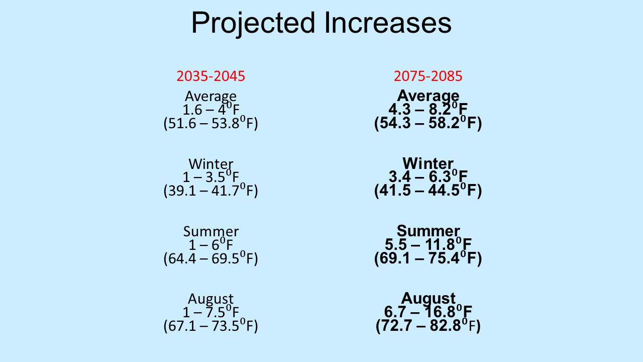 Projected Increases 2035-2045 Average 1.6 – 4 ⁰ F (51.6 – 53.8 ⁰ F) Winter 1 – 3.5 ⁰ F (39.1 – 41.7 ⁰ F) Summer 1 – 6 ⁰ F (64.4 – 69.5 ⁰ F) August 1 – 7.5 ⁰ F (67.1 – 73.5 ⁰ F) 2075-2085 Average 4.3 – 8.2 ⁰ F (54.3 – 58.2 ⁰ F) Winter 3.4 – 6.3 ⁰ F (41.5 – 44.5 ⁰ F) Summer 5.5 – 11.8 ⁰ F (69.1 – 75.4 ⁰ F) August 6.7 – 16.8 ⁰ F (72.7 – 82.8 ⁰ F)