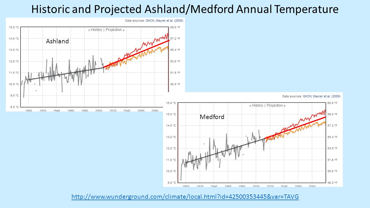 Historic and Projected Ashland/Medford Annual Temperature http://www.wunderground.com/climate/local.html id=42500353445&var=TAVG Ashland Medford