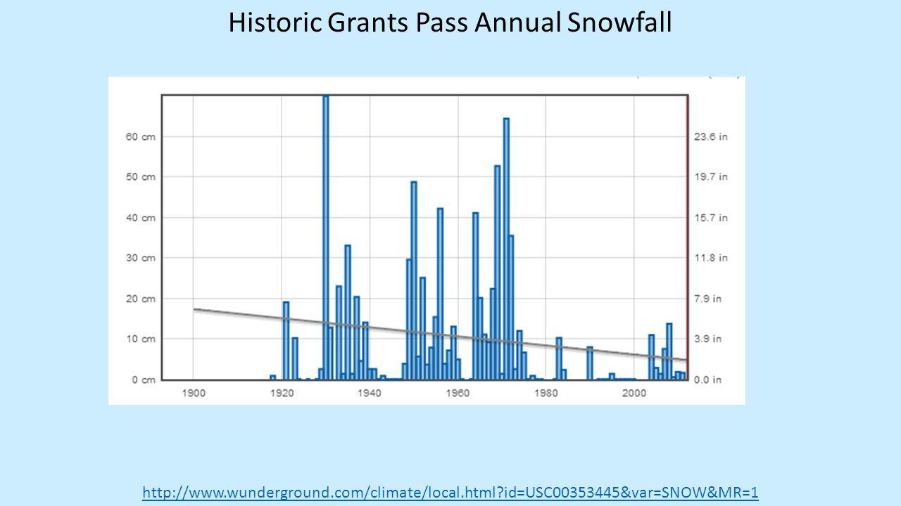 Historic Grants Pass Annual Snowfall http://www.wunderground.com/climate/local.html?id=USC00353445&var=SNOW&MR=1