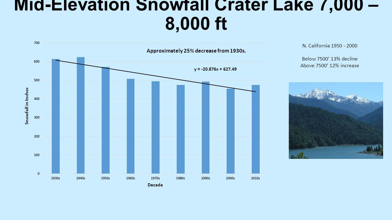 Mid-Elevation Snowfall Crater Lake 7,000 – 8,000 ft N.
