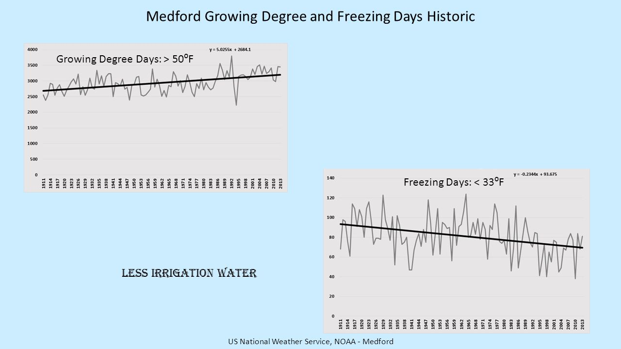 Medford Growing Degree and Freezing Days Historic Growing Degree Days: > 50⁰F Freezing Days: < 33⁰F US National Weather Service, NOAA - Medford Less Irrigation Water