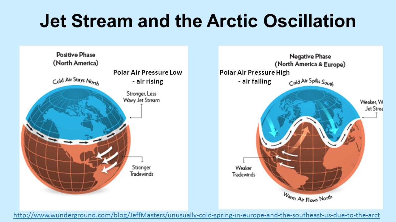 Jet Stream and the Arctic Oscillation Polar Air Pressure Low - air rising Polar Air Pressure High - air falling http://www.wunderground.com/blog/JeffMasters/unusually-cold-spring-in-europe-and-the-southeast-us-due-to-the-arct